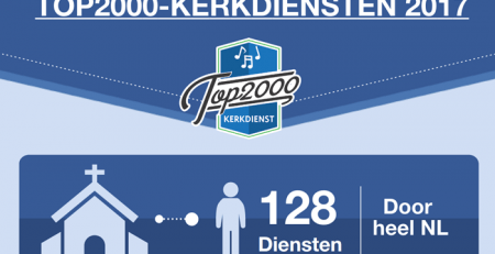 Top2000-kerkdienst infographic 2017